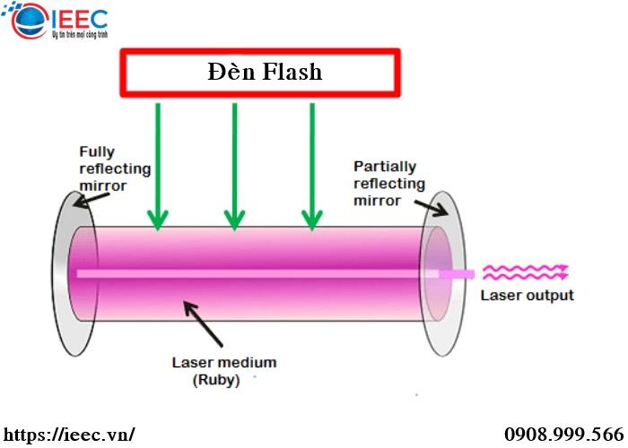 Laser trạng thái rắn